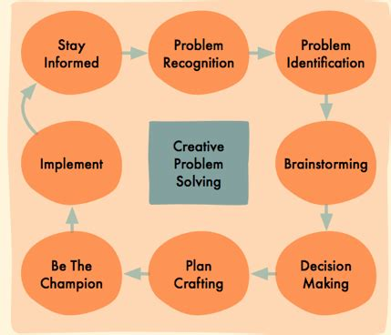 Eight Easy Creative Problem-Solving Techniques That Really